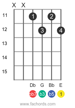 E dim7 position 3 guitar chord diagram