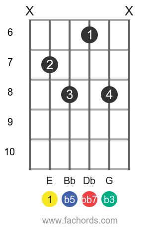 E dim7 position 4 guitar chord diagram