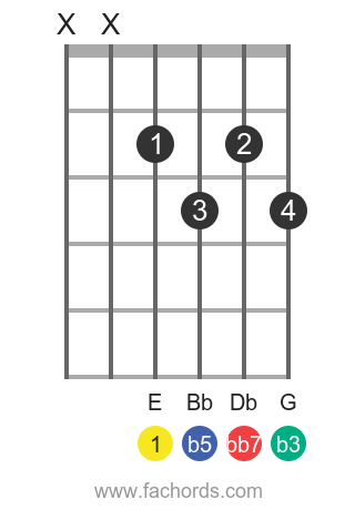 E dim7 position 5 guitar chord diagram
