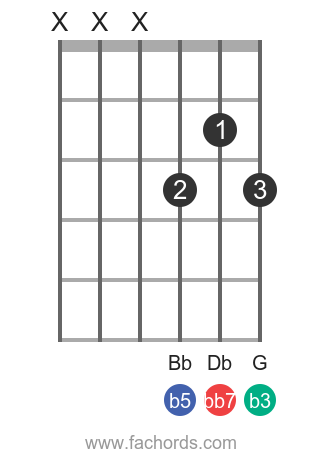 E dim7 position 6 guitar chord diagram