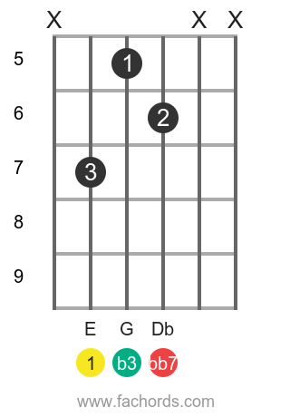 E dim7 position 7 guitar chord diagram