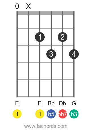 E dim7 position 8 guitar chord diagram