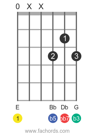 E dim7 position 9 guitar chord diagram