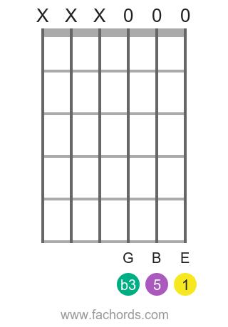 E minor guitar chord super easy