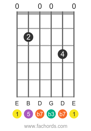E m7 position 1 guitar chord diagram