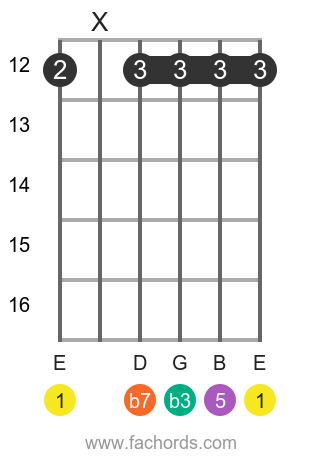 E m7 position 11 guitar chord diagram