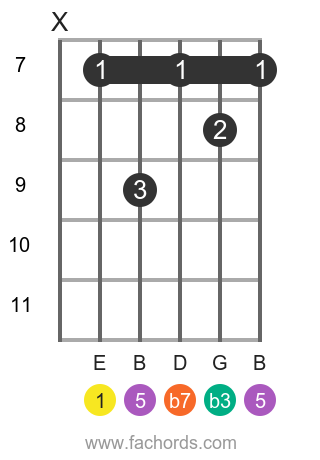 E m7 position 13 guitar chord diagram