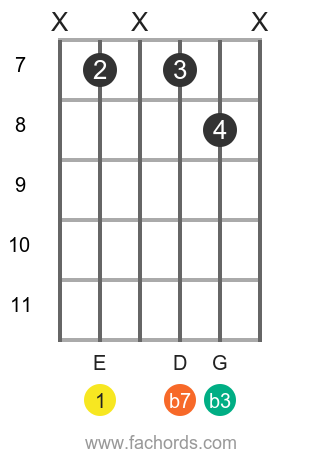E m7 position 14 guitar chord diagram