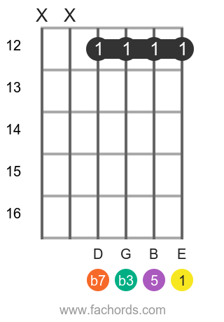 E m7 position 15 guitar chord diagram