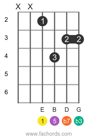 E m7 position 16 guitar chord diagram