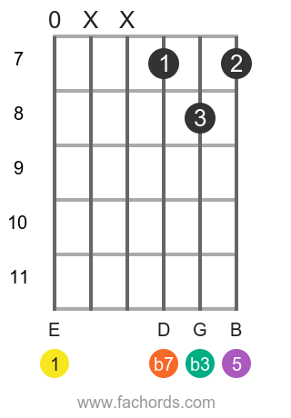 E m7 position 18 guitar chord diagram