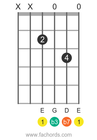 E m7 position 19 guitar chord diagram