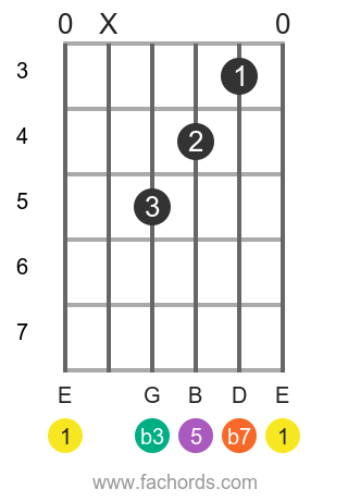 E m7 position 2 guitar chord diagram