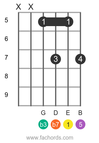 E m7 position 20 guitar chord diagram