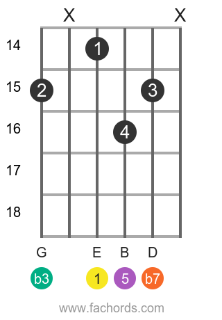 E m7 position 21 guitar chord diagram