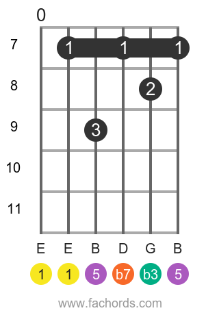 E m7 position 3 guitar chord diagram