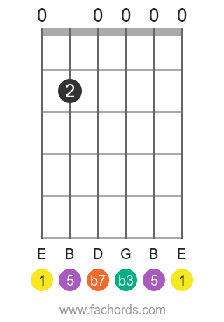 E m7 position 4 guitar chord diagram