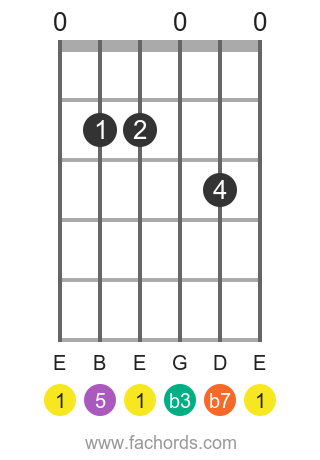 E m7 position 5 guitar chord diagram