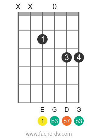 E m7 position 6 guitar chord diagram
