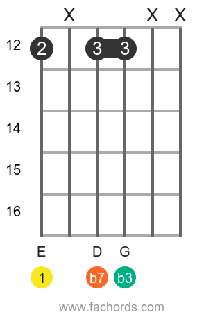 E m7 position 7 guitar chord diagram