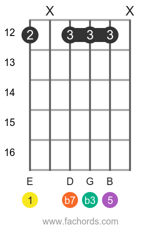 E m7 position 8 guitar chord diagram