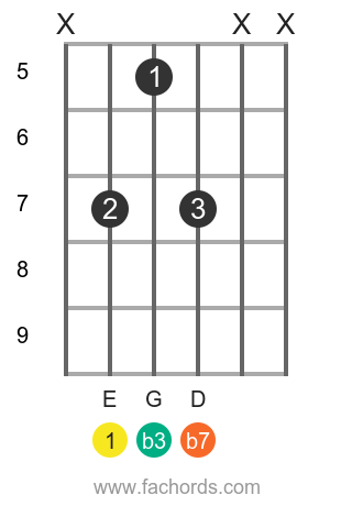 E m7 position 9 guitar chord diagram