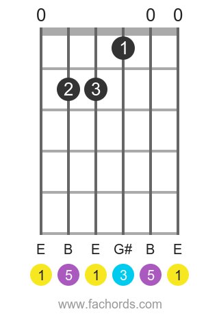 E maj position 1 guitar chord diagram