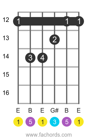 E maj position 10 guitar chord diagram