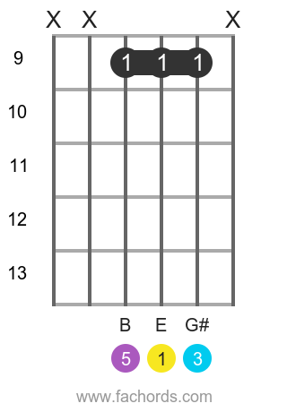 E maj position 11 guitar chord diagram