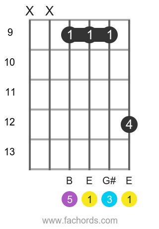E maj position 13 guitar chord diagram