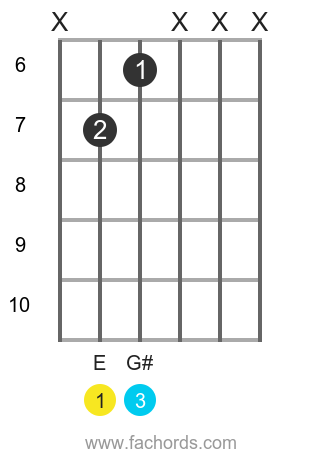 E maj position 14 guitar chord diagram