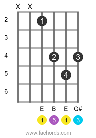 E maj position 15 guitar chord diagram