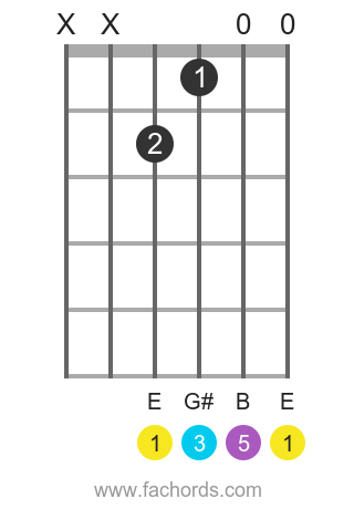 E maj position 16 guitar chord diagram