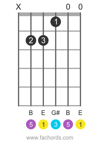 E maj position 17 guitar chord diagram