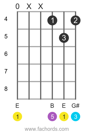 E maj position 18 guitar chord diagram