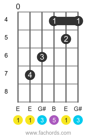 E maj position 2 guitar chord diagram
