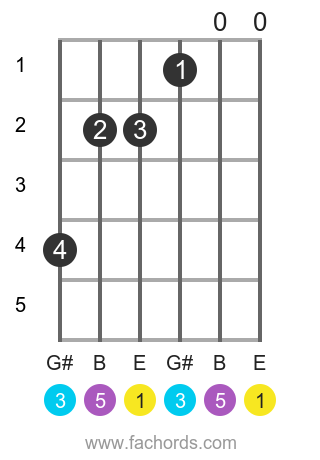 E maj position 21 guitar chord diagram