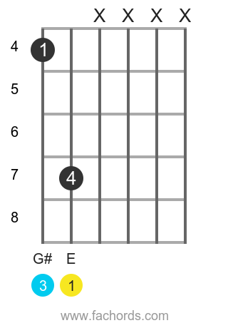 E maj position 22 guitar chord diagram