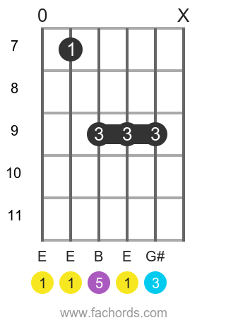 E maj position 3 guitar chord diagram