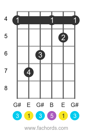 E maj position 4 guitar chord diagram