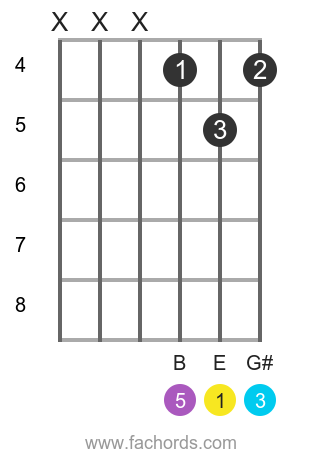 E maj position 5 guitar chord diagram