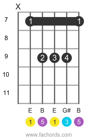 E maj position 6 guitar chord diagram