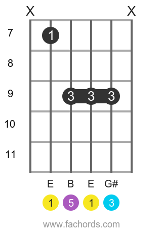 E maj position 7 guitar chord diagram