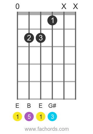 E maj position 8 guitar chord diagram