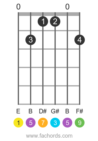E maj9 position 1 guitar chord diagram