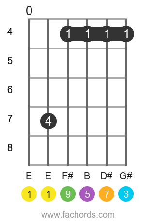 E maj9 position 2 guitar chord diagram