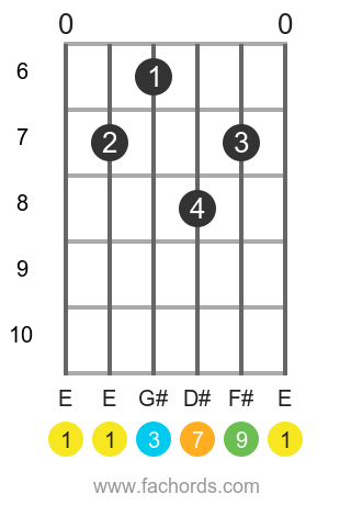 E maj9 position 3 guitar chord diagram