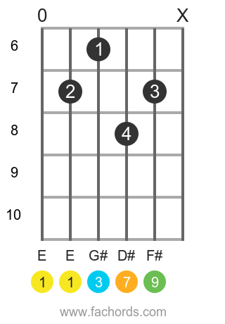 E maj9 position 4 guitar chord diagram