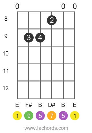 E maj9 position 5 guitar chord diagram