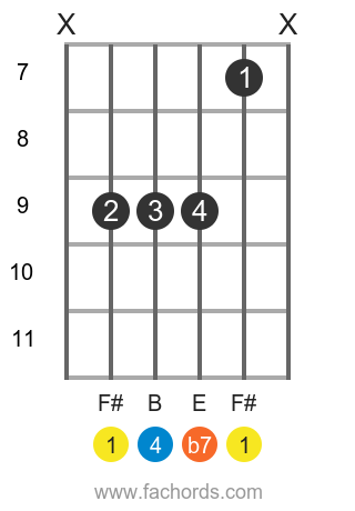 F# 7sus4 position 2 guitar chord diagram